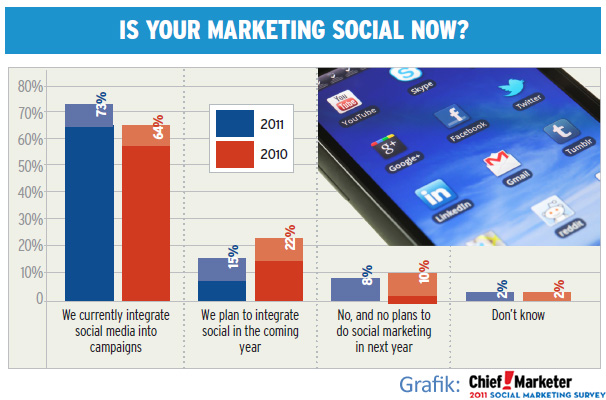Social Media Werbung Advertising Google+  Social Media Marketing StumbleUpon Facebook Twitter Google+