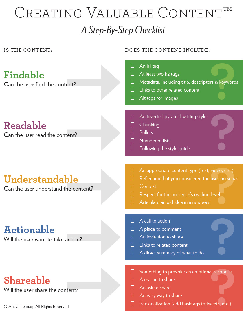 Marketing Strategie Plan Social Media Integration Google+ Creating Valuable Content Checklist