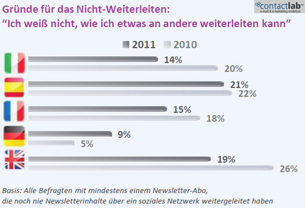 Marketing Strategie Plan Social Media Integration Grund fuer EMail Sharing in Social Media