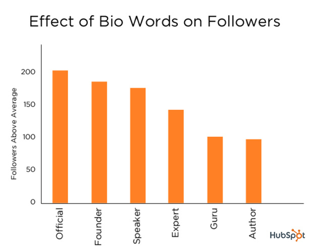 Social Media Marketing Google+ Facebook LinkedIn Xing Twitter Effect of Bio Words on Followers
