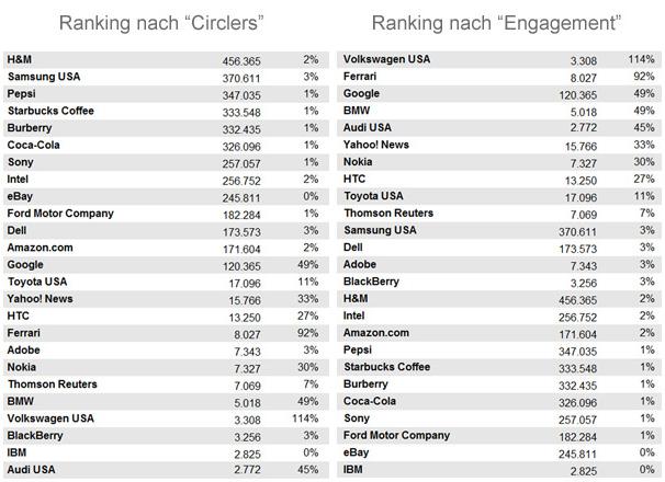 Top 10 Marken auf Google+