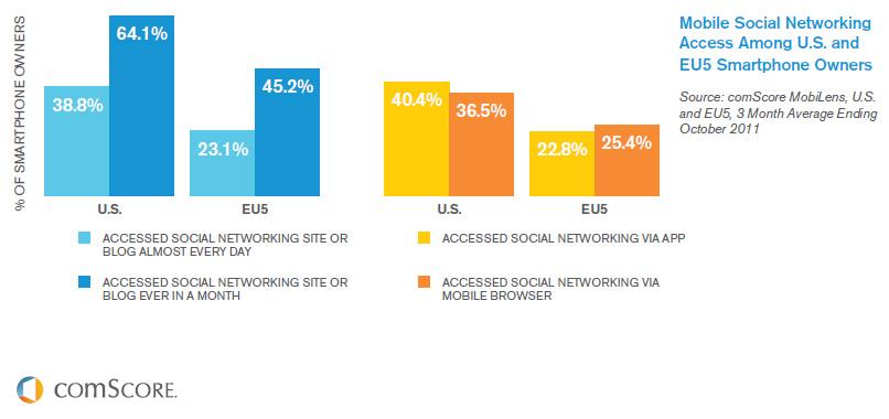The Rise of Social Networking Social Media Marketing Google+ Facebook LinkedIn Xing Twitter