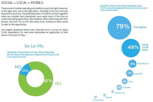 Marketing Strategie Plan Social Media Mobile