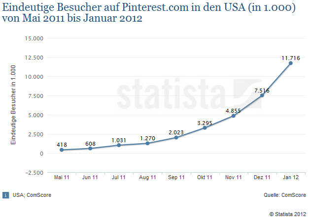 comScore Marketing Strategie Plan Social Media Integration Pinterest USA