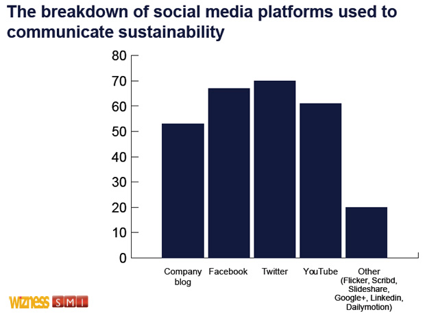 breakdown of social media plattforms