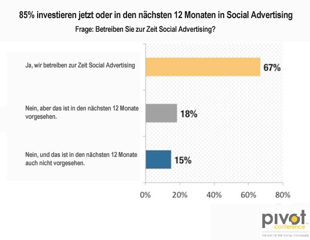 Social Media Werbung Advertising GooglePlus Twitter Follower Marke