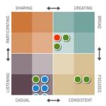 Klout-Score: »Influences« oder »Coincidences«?Welche Gültigkeit hat das Konzept?