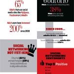 Soziale Netzwerke wachsen weiter [Infografik]