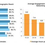 14- bis 29-Jährige besonders Social Media-affin