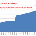Können Sie es sich noch leisten, Google+ zu ignorieren?