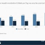 Die E-Mail lebt – 13% mehr Business-Mails pro Jahr!