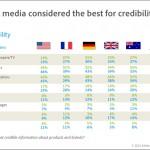 Ist Online-Werbung im Ergebnis ein Flop?