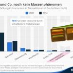 Die Deutschen zahlen am liebsten bar